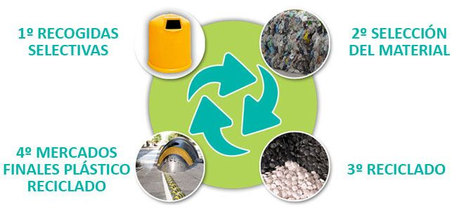 reciclado del plastico